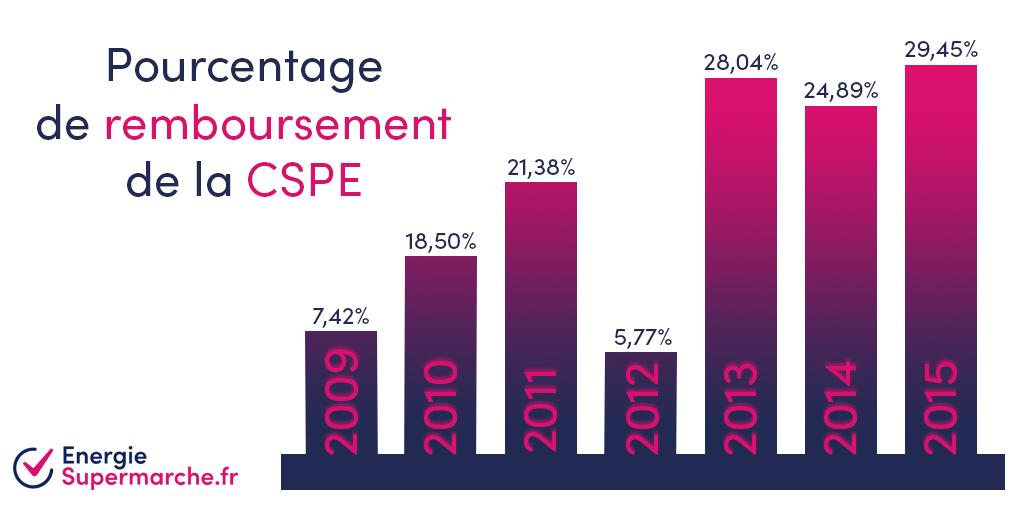 Quels pourcentages de remboursement pour la CSPE ?