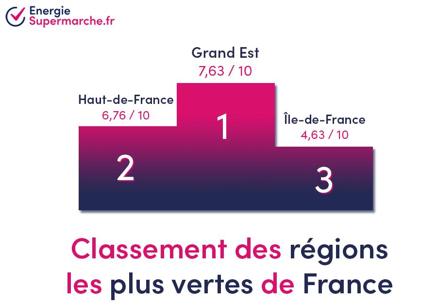 Podium des régions vertes de France